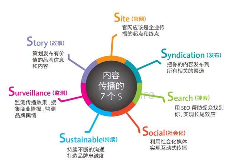 西安网站建设分享网站怎样做好搜索引擎优化